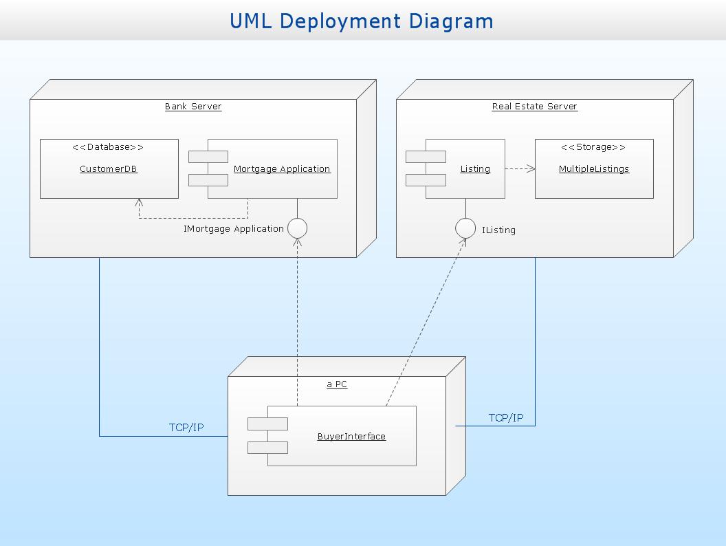 Uml Deployment Diagram | Professional Uml Drawing regarding Er Diagram Examples For Online Shopping