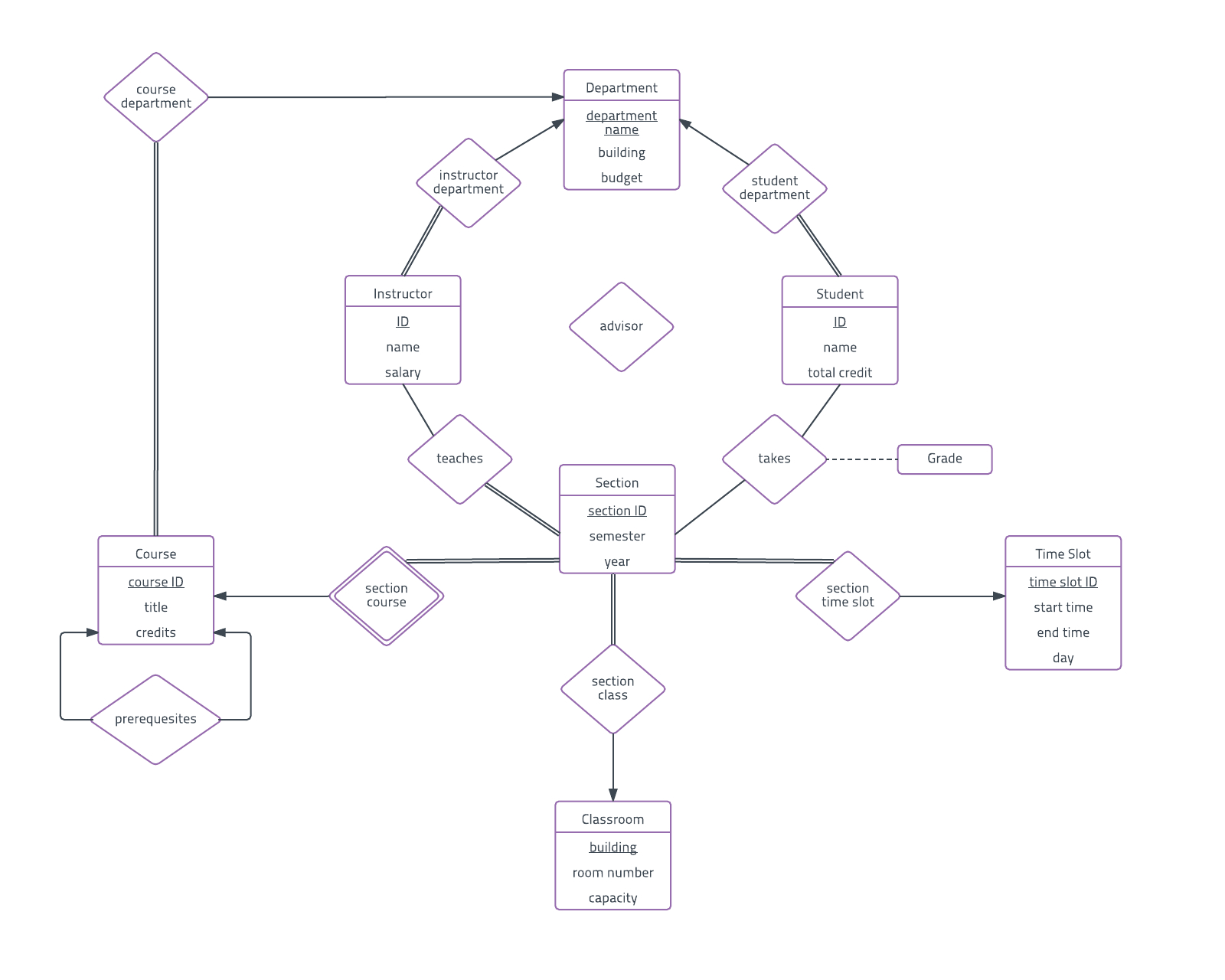 University Er Diagram Template | Lucidchart regarding Entity Relationship Diagram Example University