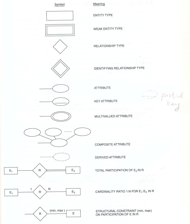 10-11 Er Diagram Symbol | Se-Chercher in Er Diagram Signs