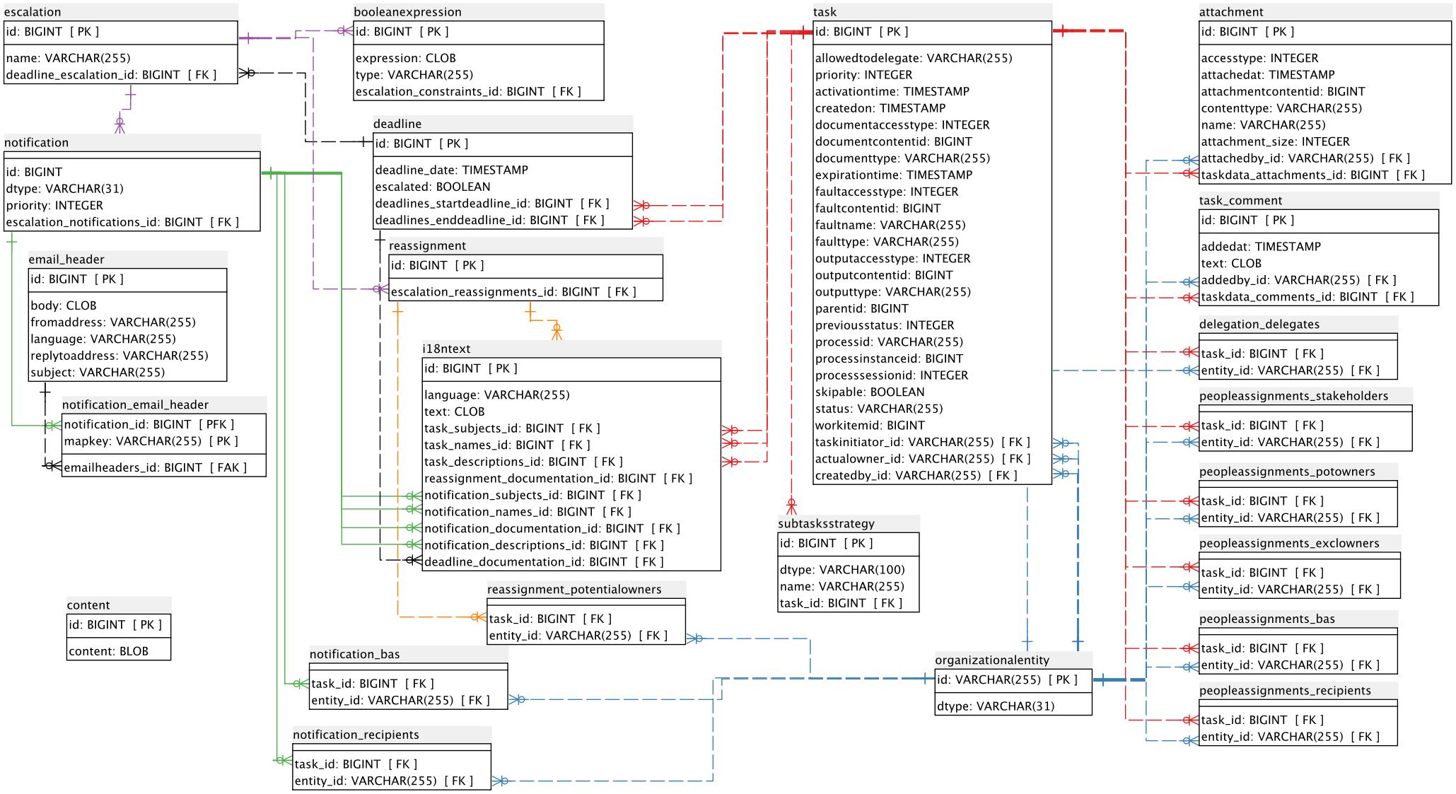 10.4. Human Task Persistence Jboss Enterprise Brms Platform for Er Diagram Of Persistent Database Design