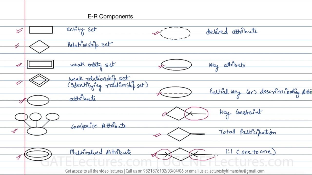 12 Components In Er Diagram for Components Of Er Diagram