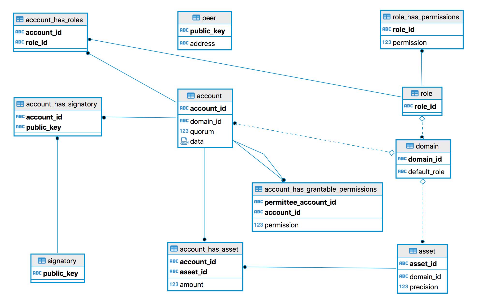 2.1.19. Entity-Relationship Model — Hyperledger Iroha intended for Er Diagram Domain