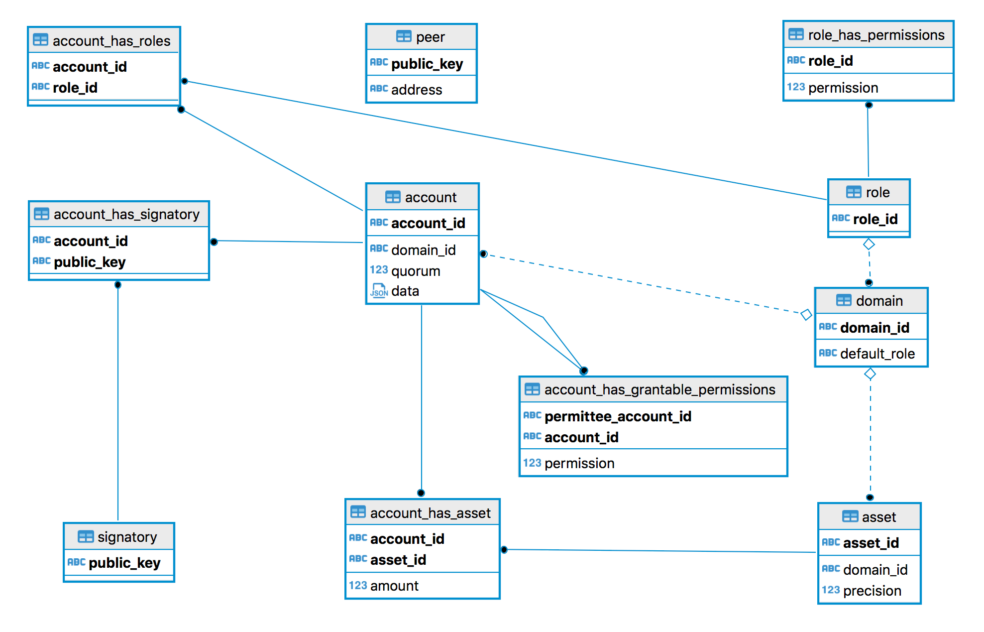 2.1.19. Entity-Relationship Model — Hyperledger Iroha within Er Diagram Key