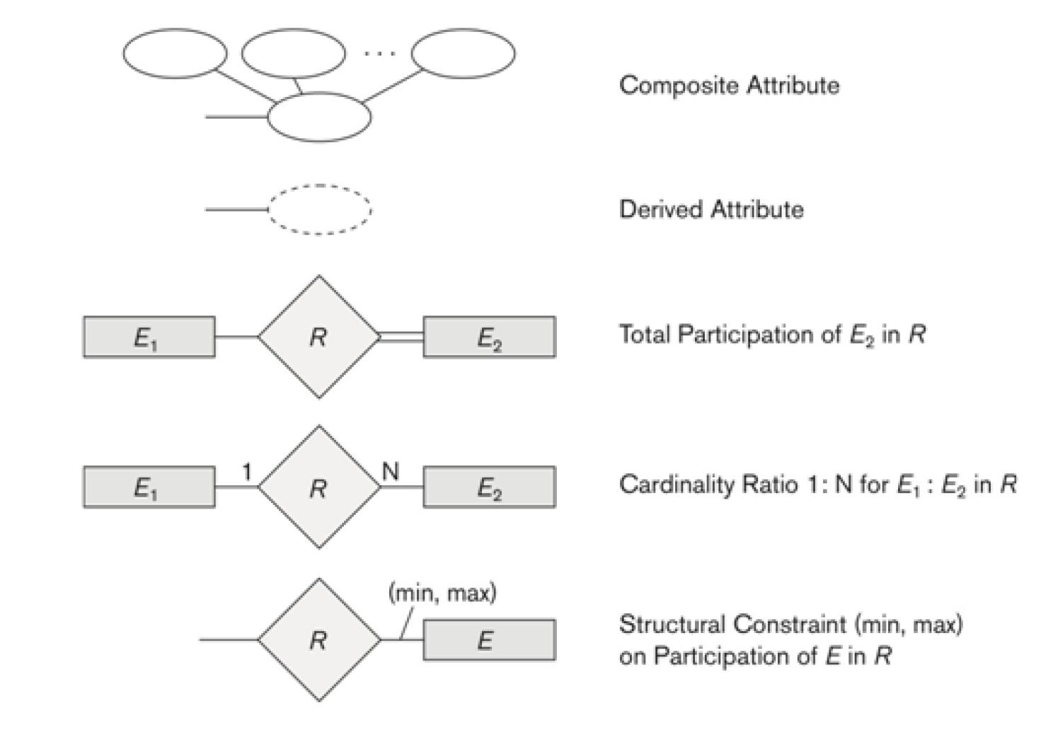 226 - Database Mid · Gitbook in Er Diagram Dotted Underline