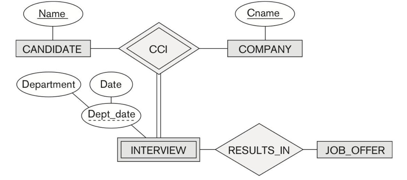 226 - Database Mid · Gitbook inside Er Diagram Dotted Underline