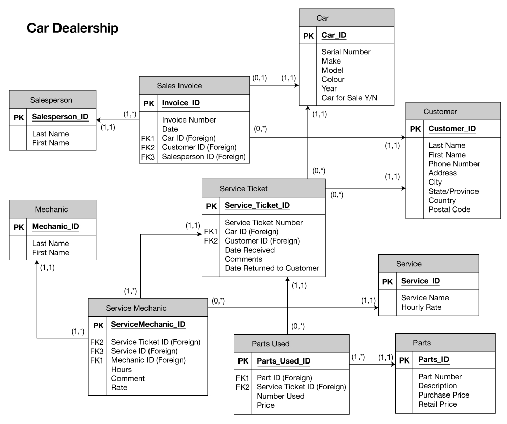 25 References Of Relational Database Schema Diagram inside Relational Database Schema Diagram