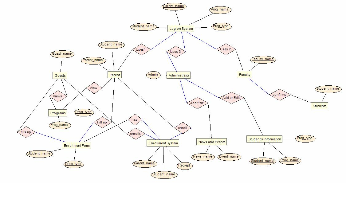 3.5. Er Diagram | Systemsinnovators's Blog with regard to Er Diagram Blog