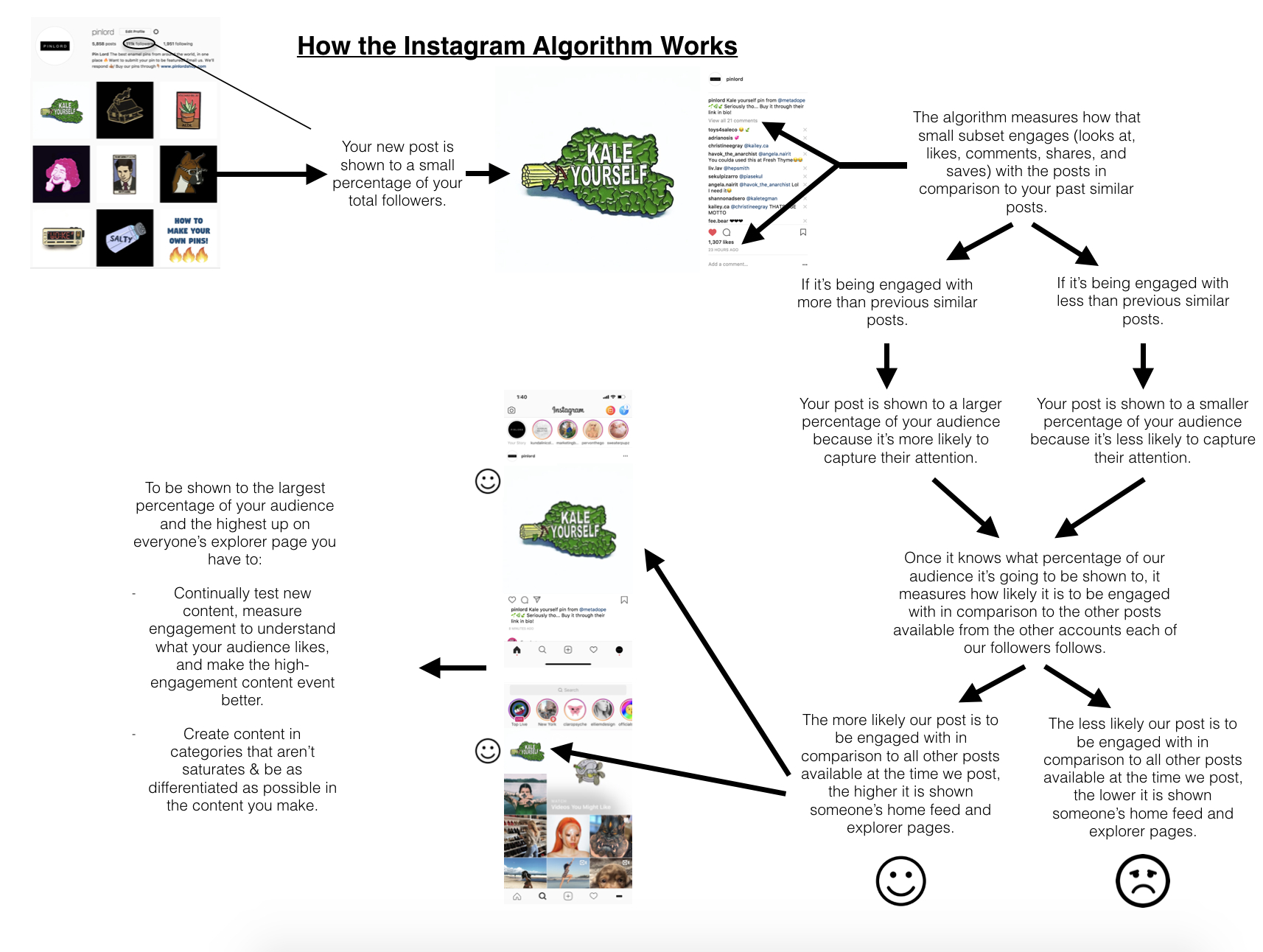 3 Simple Steps To Check If You're Shadowbanned On Instagram pertaining to Er Diagram For Instagram