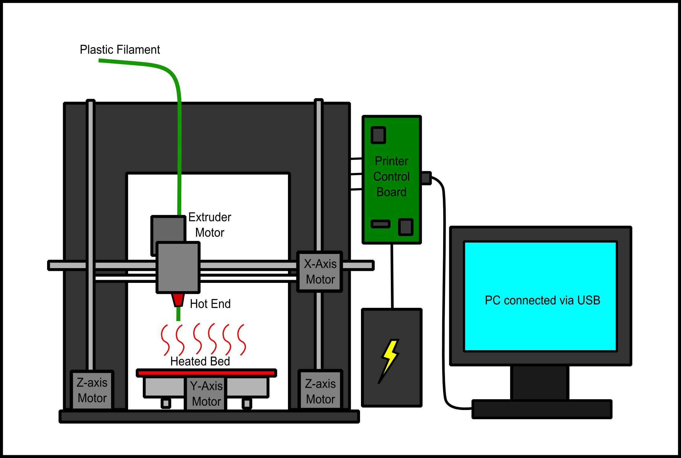 3D Printer Basics   Gronkbot 3D Printing with regard to 3D Er Diagram