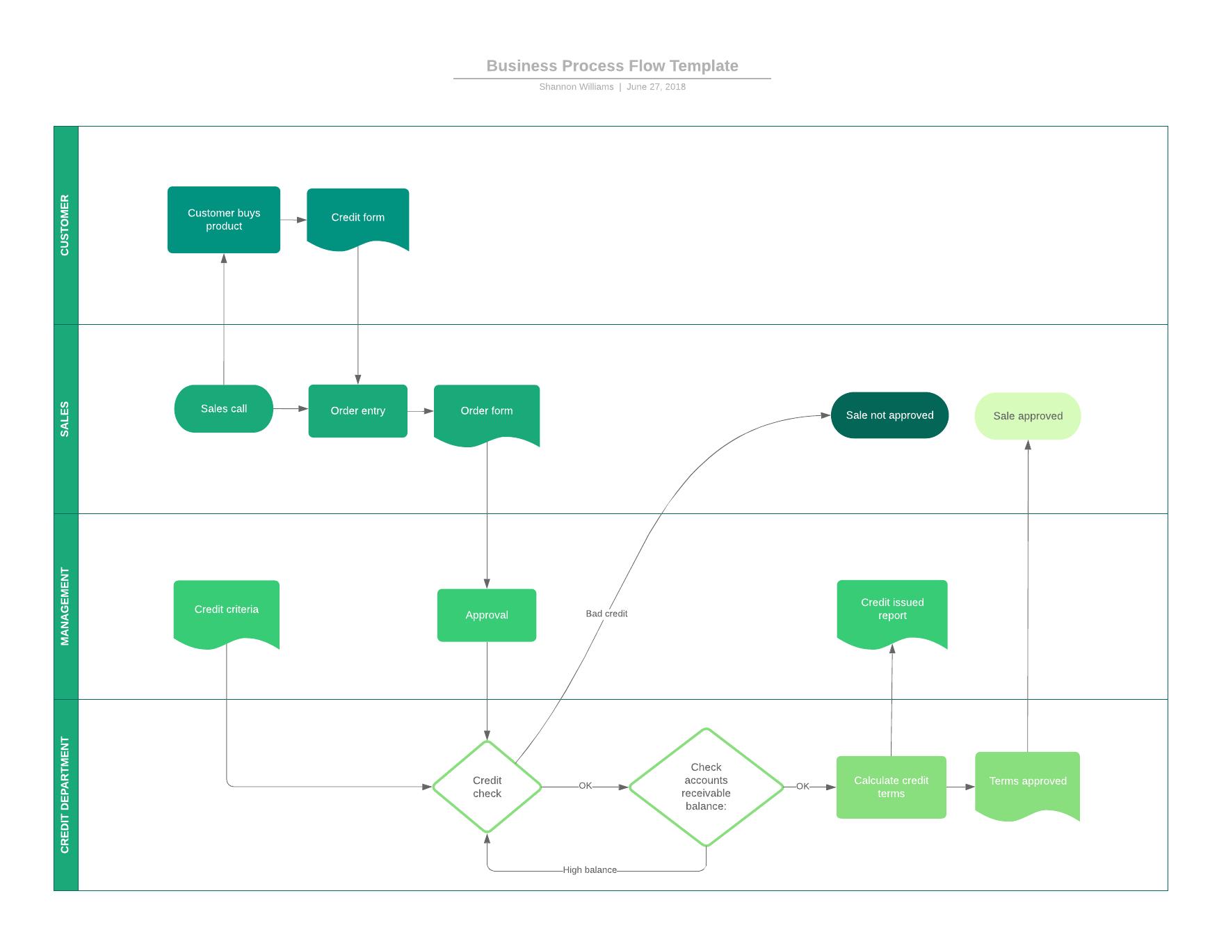 9 Top Business Analysis Models   Lucidchart Blog regarding A/l Ict Er Diagram