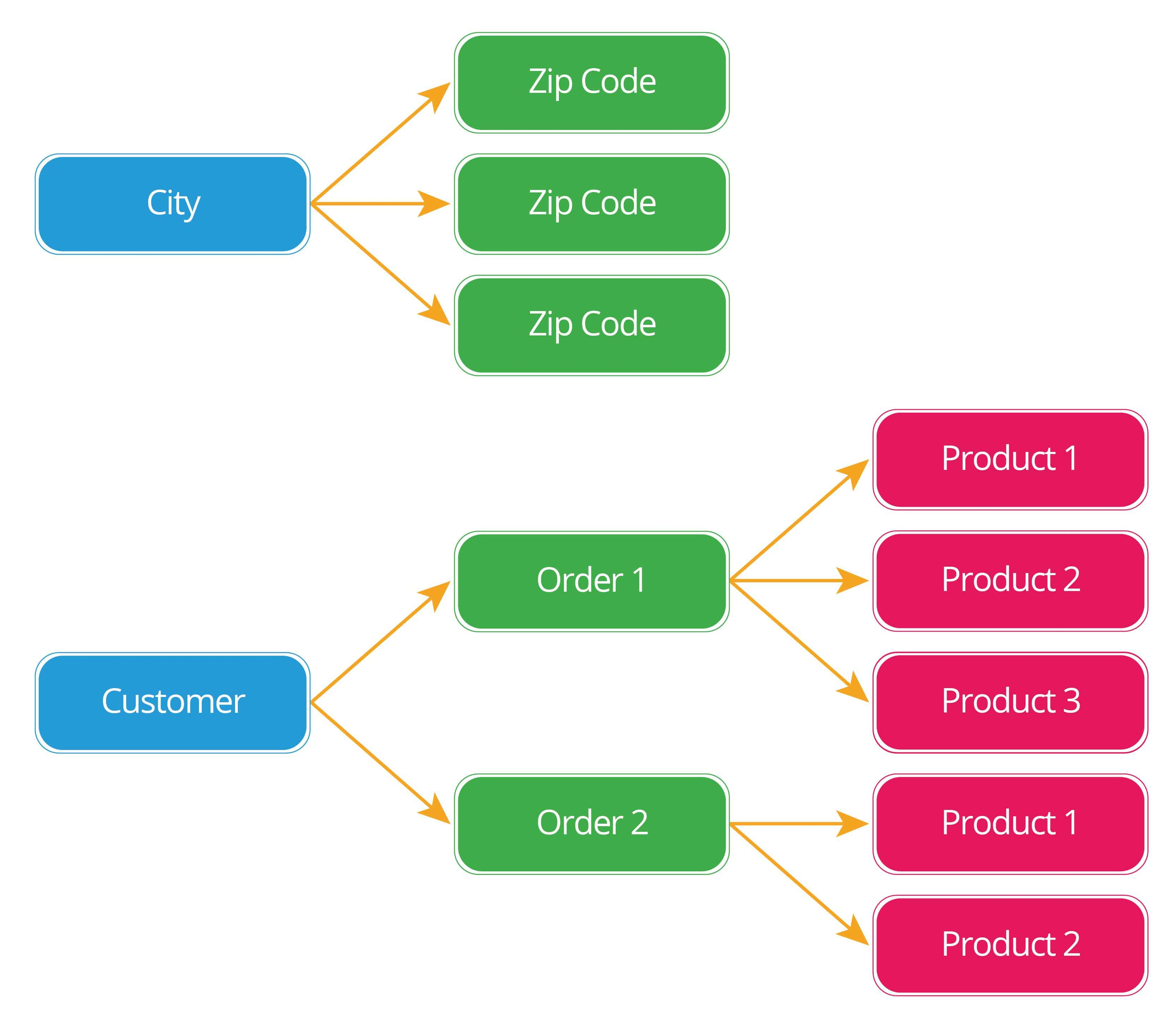 A Basic Primer On Database Relationships | Smartsheet within One To One Relationship Diagram