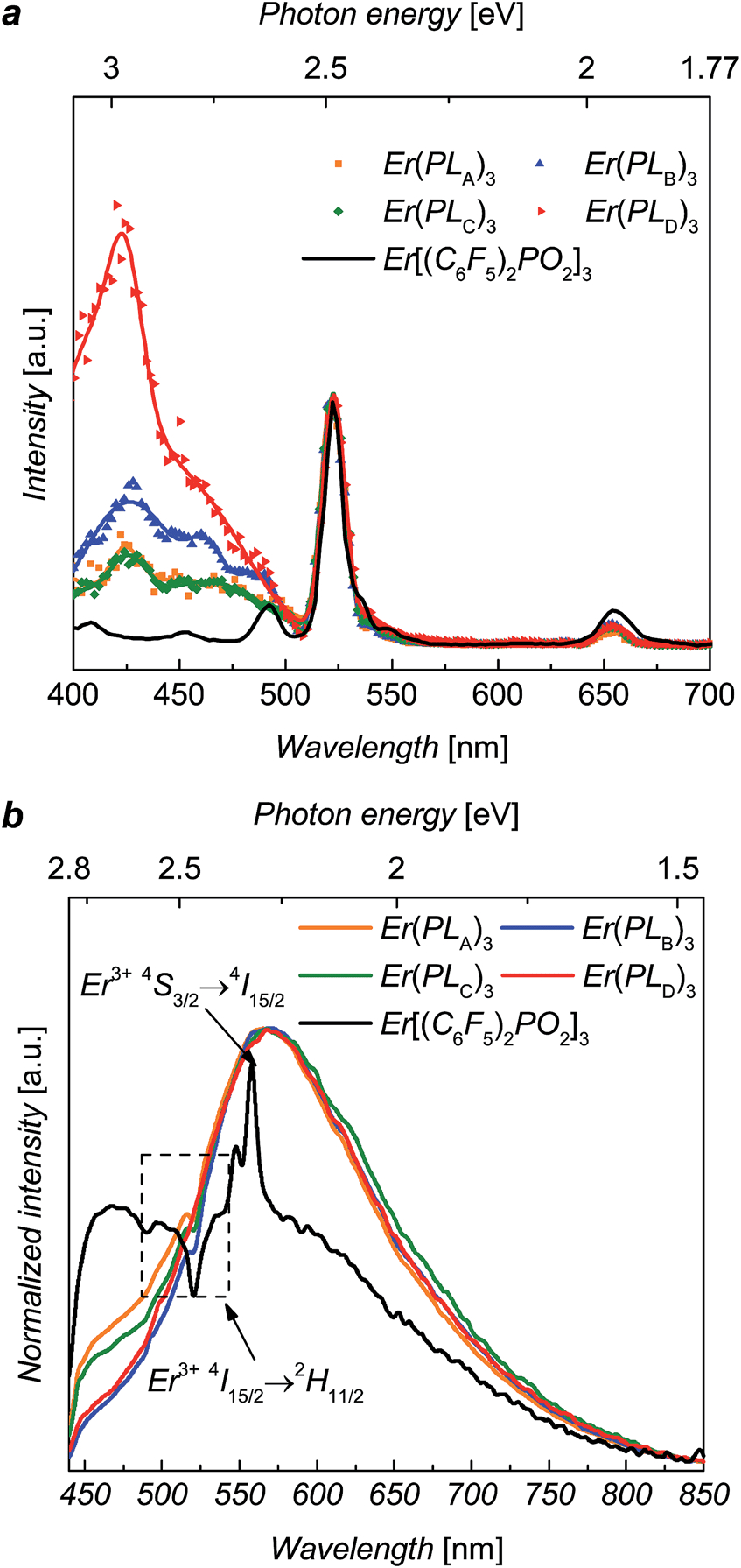 A) Excitation Spectra For Er(Pl A–D ) 3 And Recorded At 1536 pertaining to Er Diagram N M