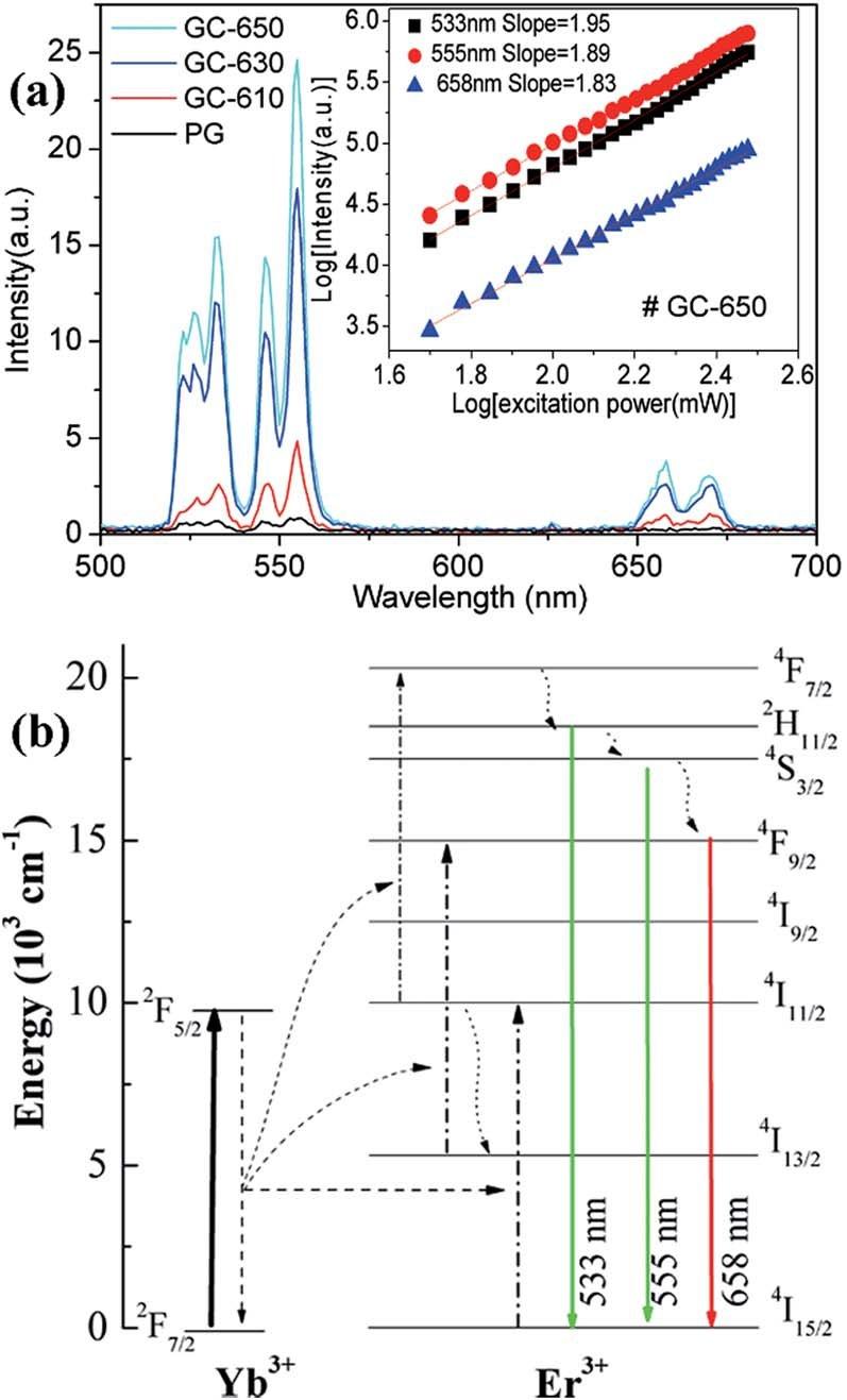 A) Upconversion Emission Spectra Of Er 3+ /yb 3+ Ions In inside Er Diagram N M
