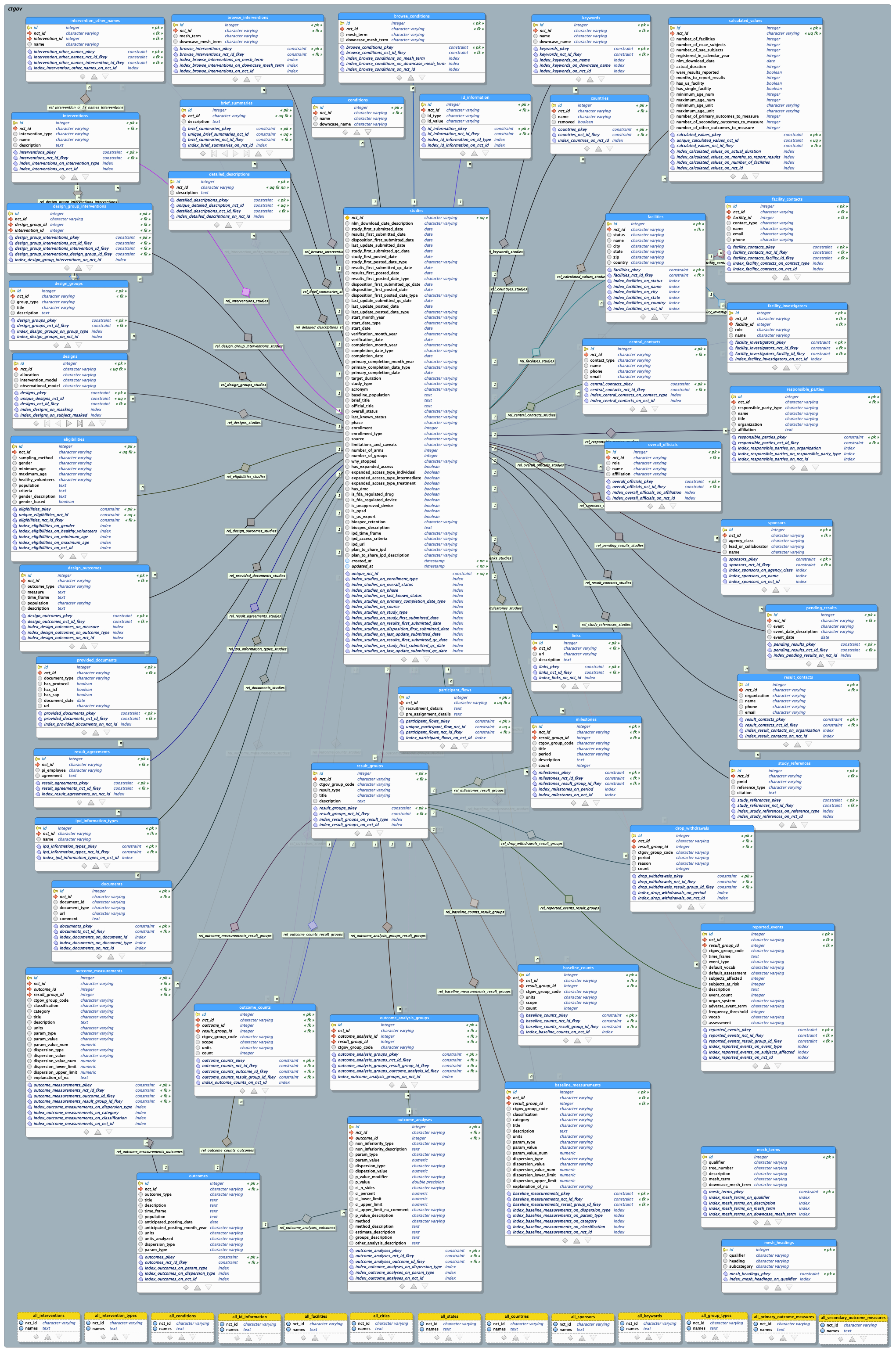 Aact Database   Clinical Trials Transformation Initiative pertaining to Db Schema Diagram