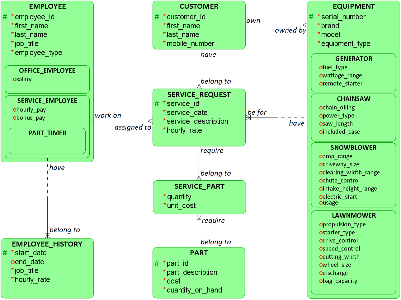 Adding Foreign Key Constraint To Associative Entity - Stack in Er Diagram Associative Entity