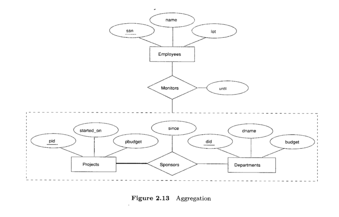 Aggregation Vs Ternary Relationship - When To Use in Er Diagram Unary Relationship
