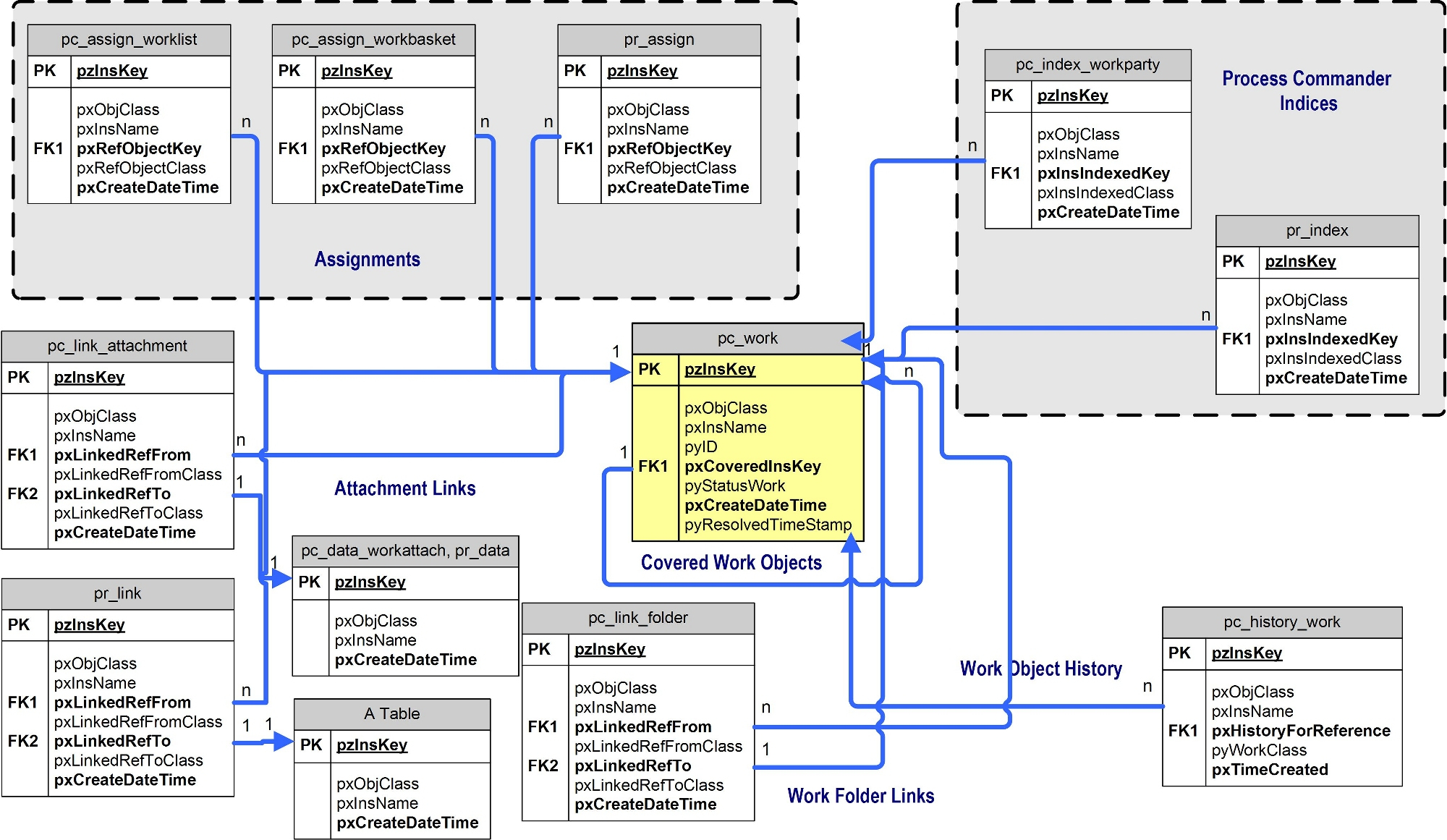 An Entity-Relationship Diagram For Work Object Tables In The within Er Diagram For Database Tables