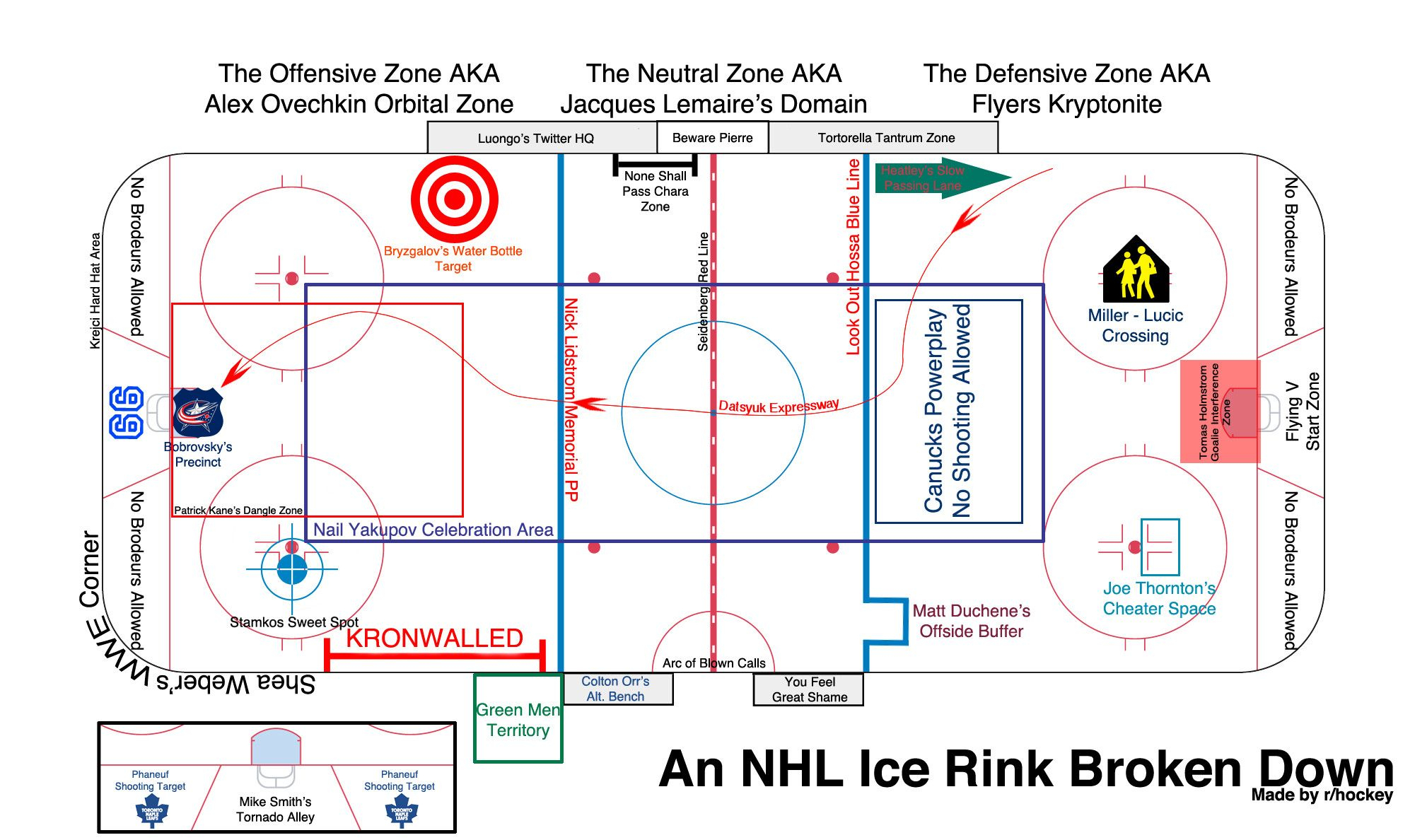 An Updated Guide To An Nhl Rink: Presentedr/hockey with Er Diagram Nhl