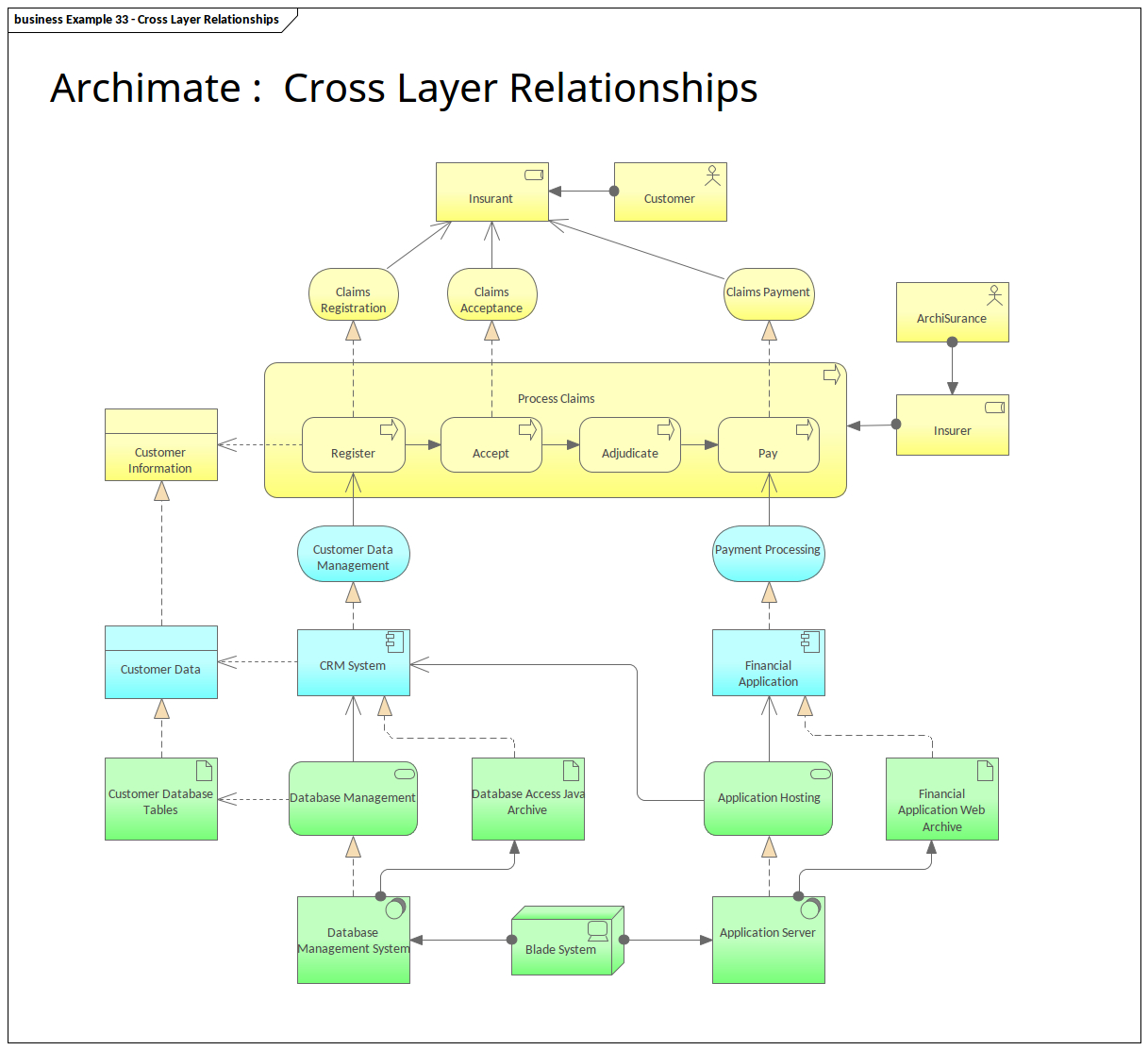 Archimate Cross Layer Relationships | Enterprise Architect pertaining to Enterprise Relationship Diagram