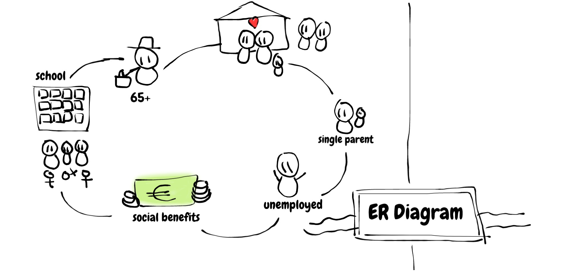 Article: Relational Databases – Er Diagram Part 1 regarding Er Diagram Parent Child Relationship