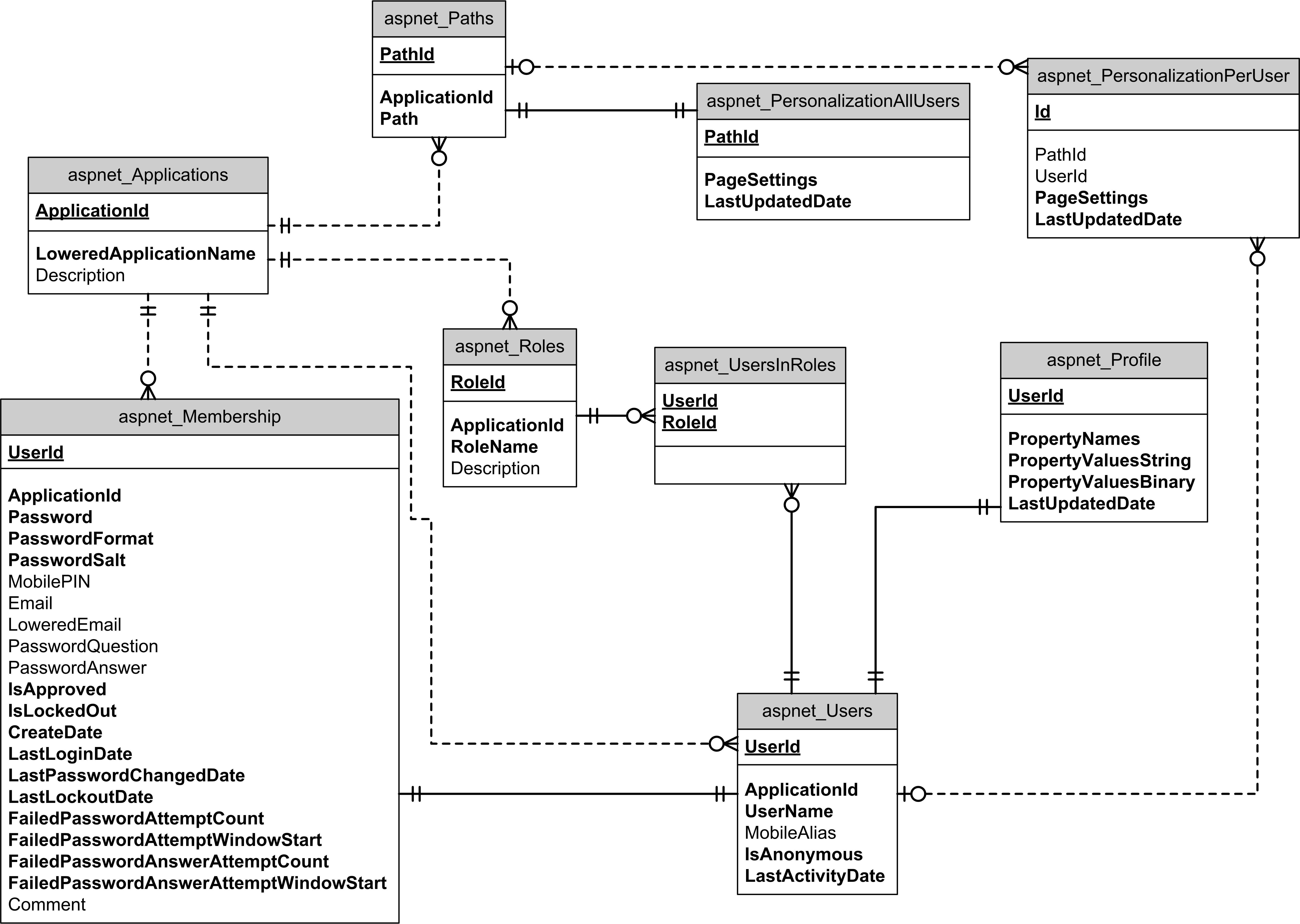 Asp. Net Membership Entity-Relationship Diagram | Leonard S with Er Diagram Visual Studio 2013