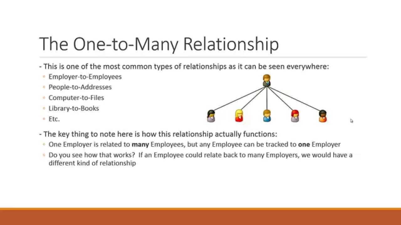 Beginner Sql - 14 - One To Many Relationship within One To Many Relationship Diagram