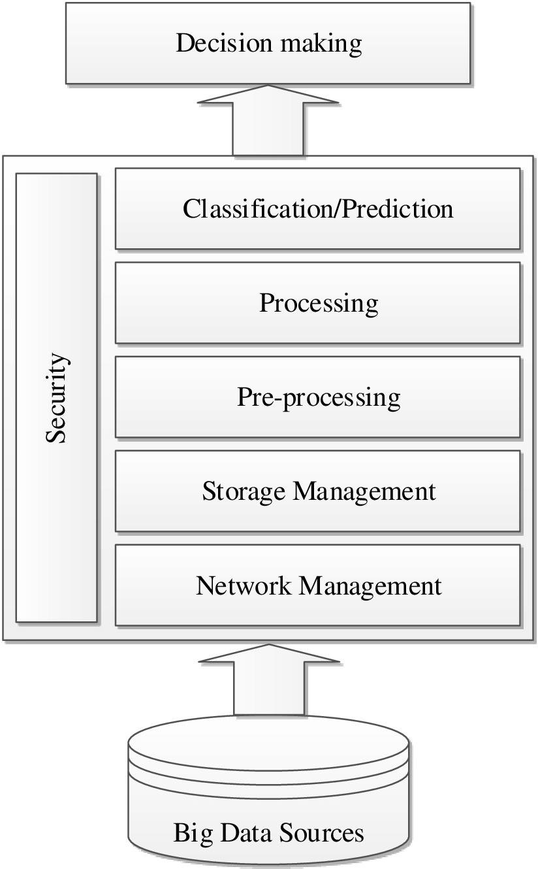 Big Data Management Process Flow | Download Scientific Diagram for Data Management Diagram