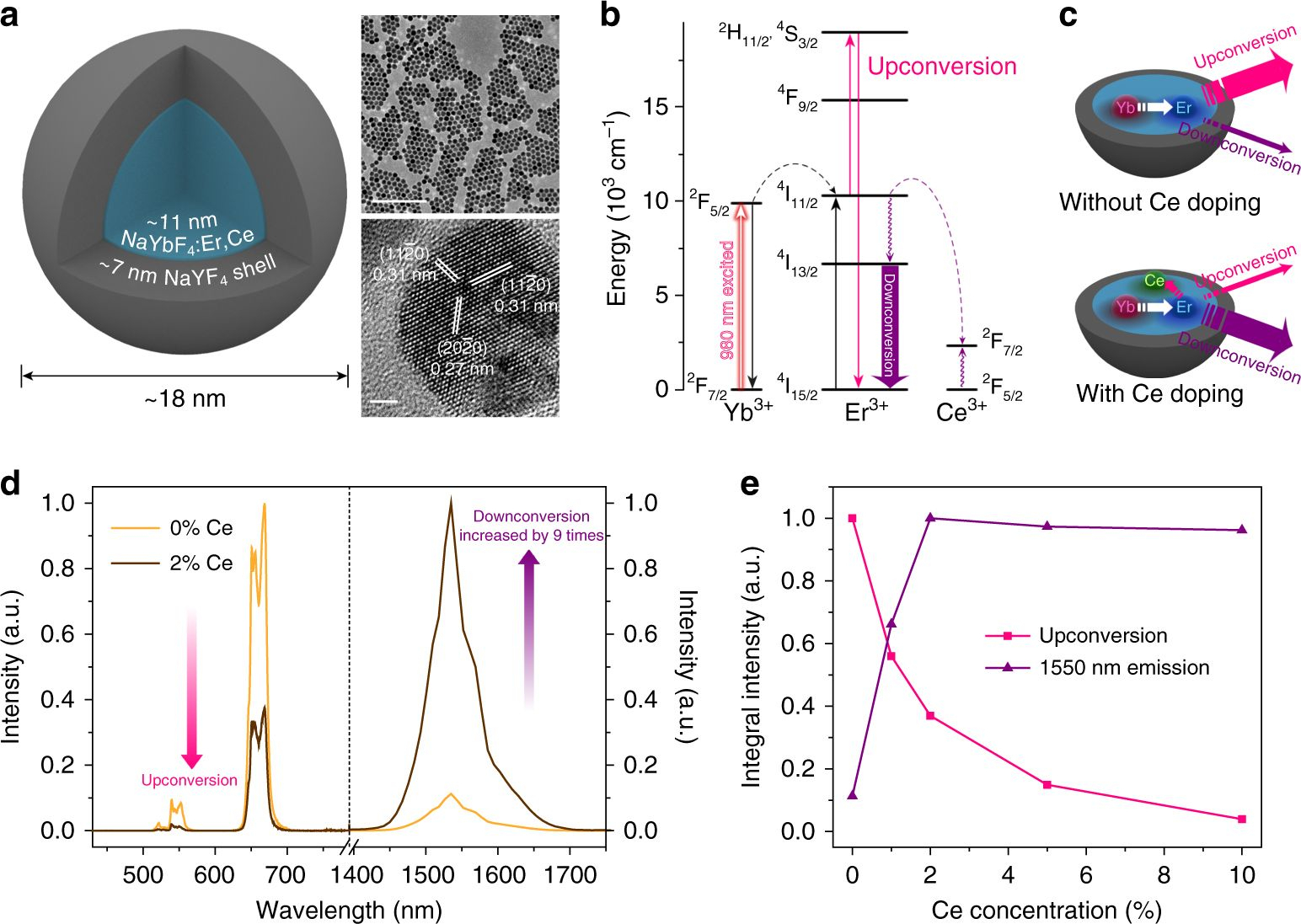 Boosting The Down-Shifting Luminescence Of Rare-Earth with Er Diagram N M