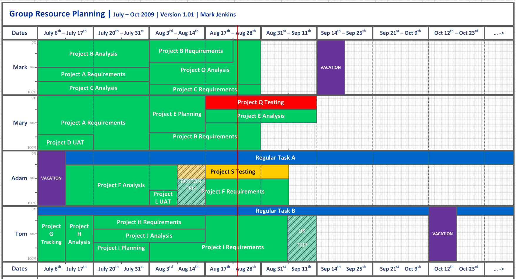 Business Analyst | Reinventing The Resource Chart intended for Resource Diagram