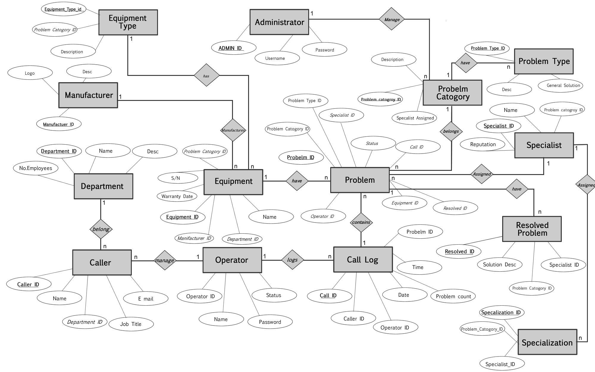 Call Center Management System | Pixel pertaining to Er Diagram University Management System
