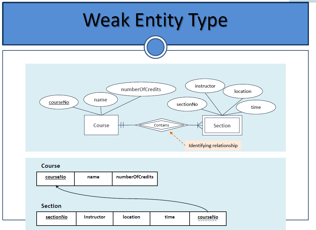 Can We Convert A Weak Entity To Strong Entity In An Er-Model in Weak Entity Relationship Example