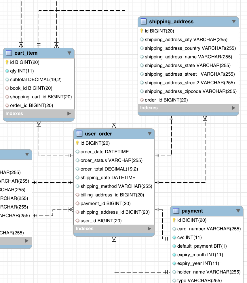 Cardinality In Er Diagram - Stack Overflow throughout Er Diagram Primary Key Foreign Key