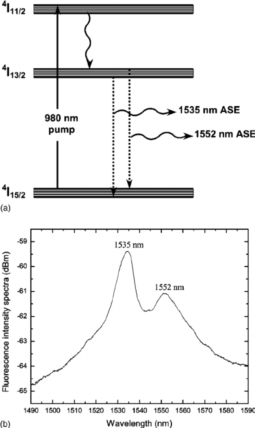 ͑ A ͒ Energy Diagram Of The Relevant Levels Of Er 3 Ϩ -Doped within Er Diagram N M