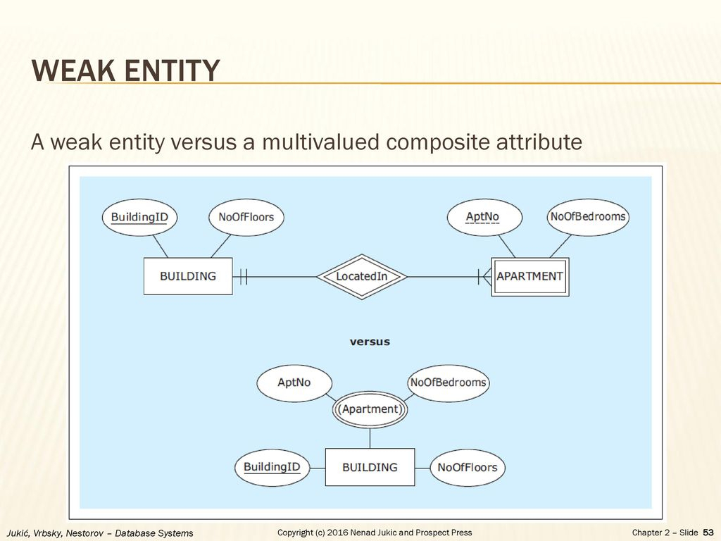 Chapter 2 - Database Requirements And Er Modeling - Ppt Download for Database Weak Entity