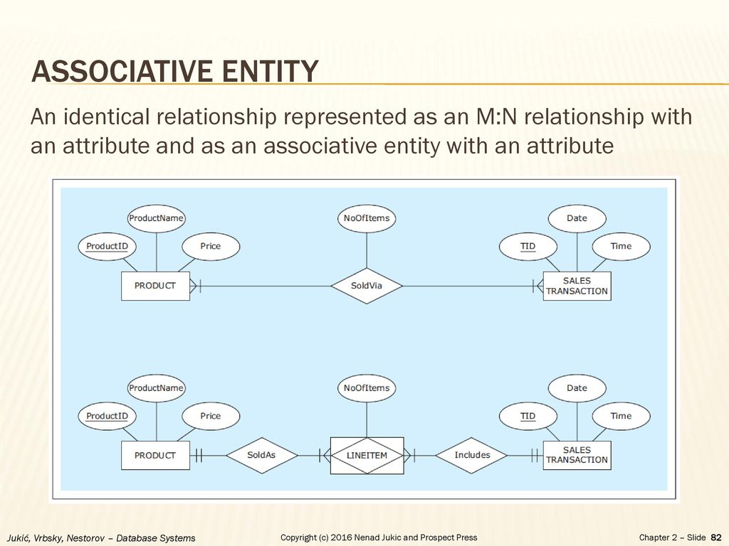 Chapter 2 - Database Requirements And Er Modeling - Ppt Download pertaining to Er Diagram Associative Entity Example