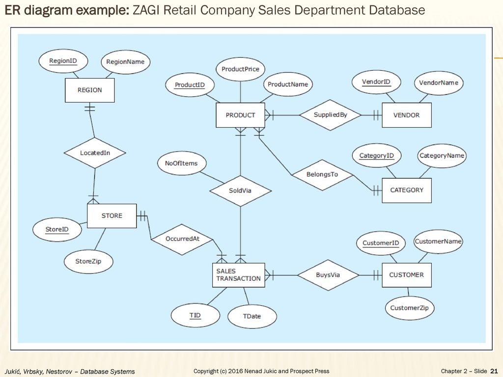 Chapter 2 - Database Requirements And Er Modeling - Ppt Download regarding Er Diagram For Retail Store