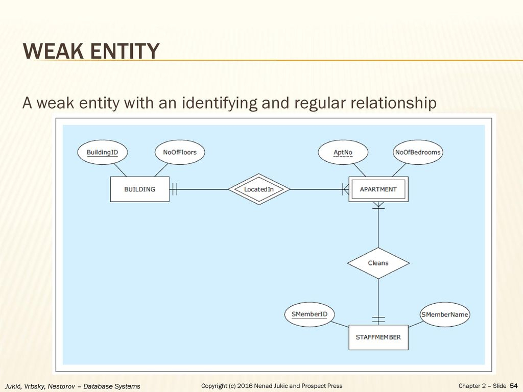 Chapter 2 - Database Requirements And Er Modeling - Ppt Download regarding Weak Entity Relationship Example