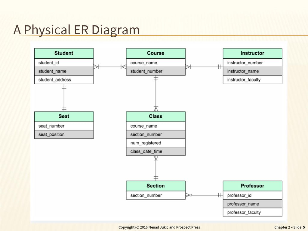 Chapter 2 - Database Requirements And Er Modeling - Ppt Download with Physical Er Diagram