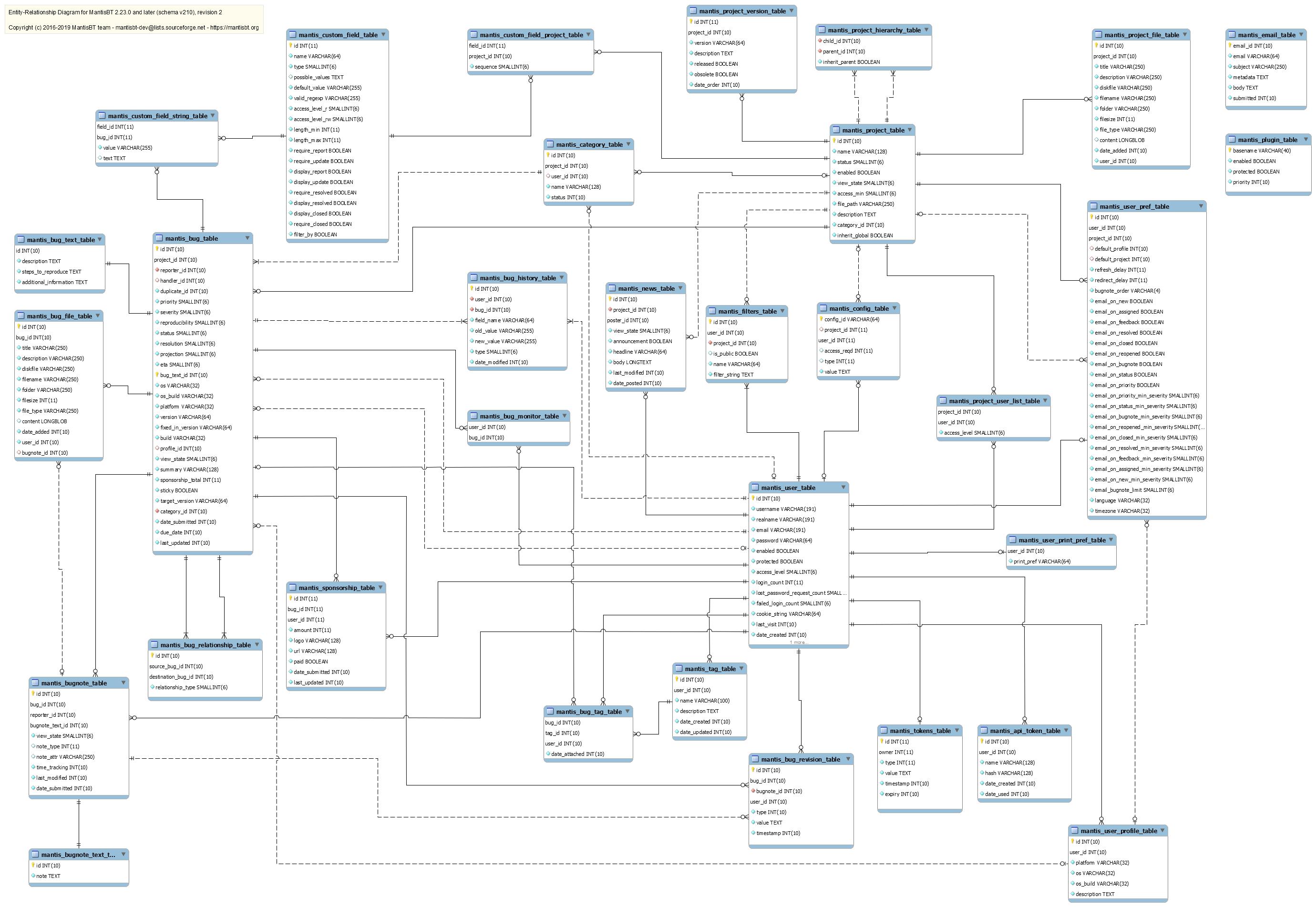 Chapter 2. Database Schema Management pertaining to Database Model Diagram