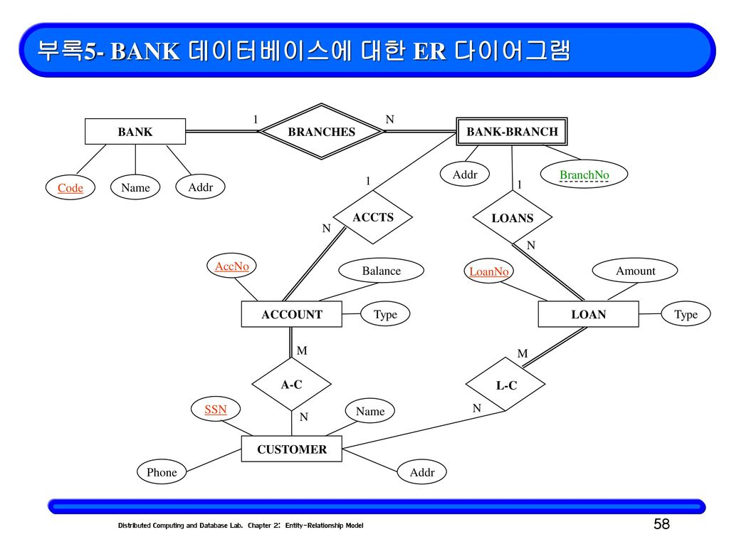 Chapter 2: Entity-Relationship Model(객체 –관계 모델) - Ppt with regard to 데이터베이스 Er 다이어그램
