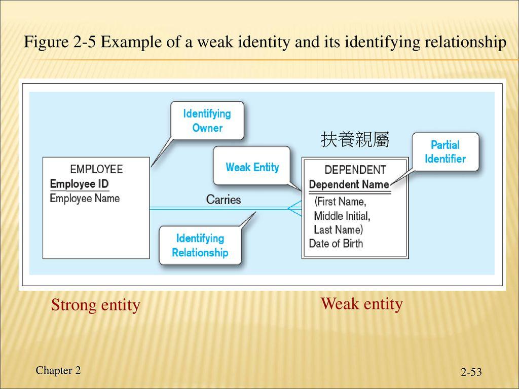 Chapter 2: Modeling Data In The Organization - Ppt Download inside Er Diagram Identifiers