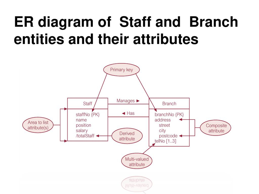 Chapter # 3 Data Modeling Using The Entity-Relationship (Er inside Er Diagram Between 3 Entities