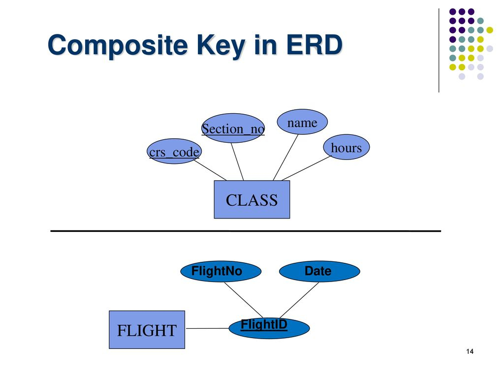Chapter -3- Data Modeling Using The Entity-Relationship with Erd Composite Key