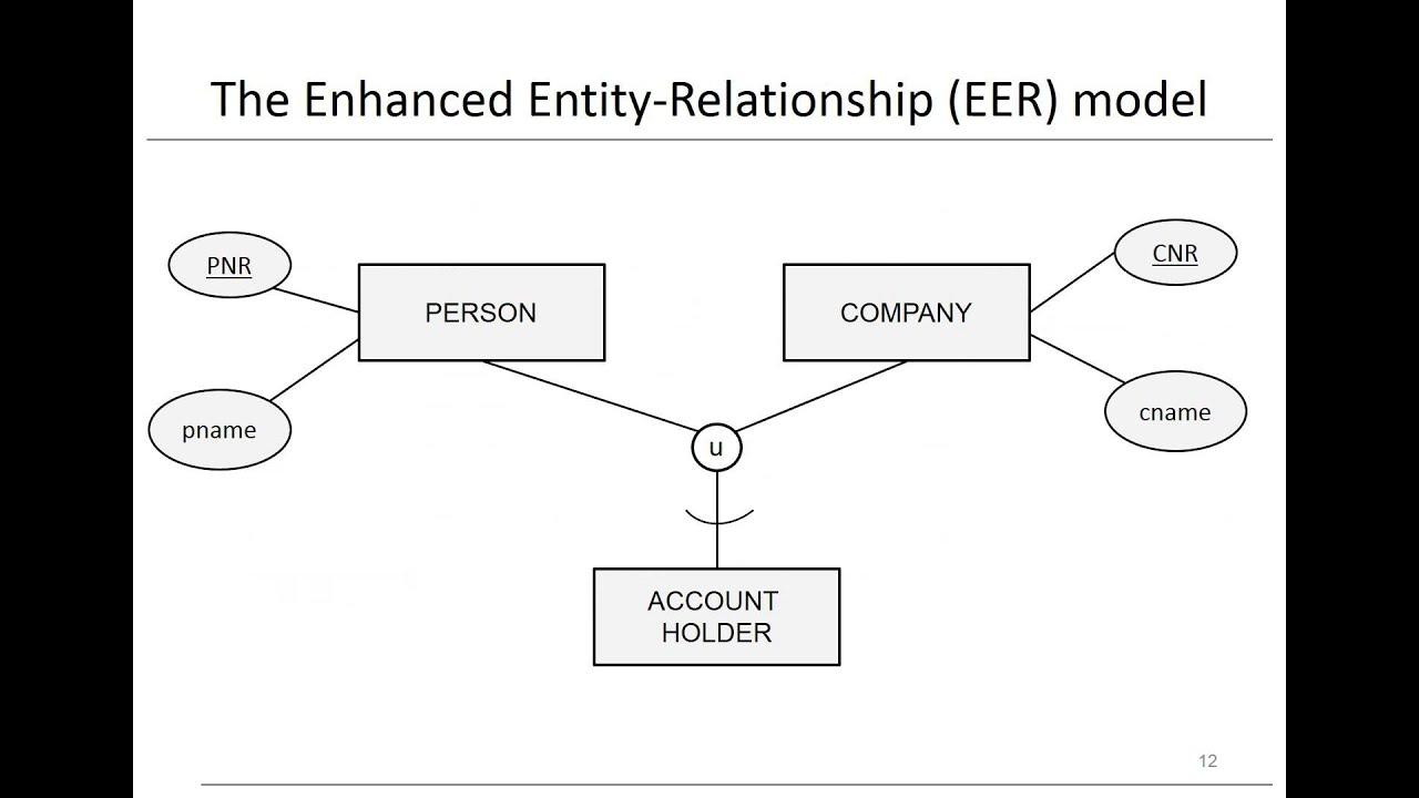 Chapter 3: Data Models - Eer Model in Er Diagram Union