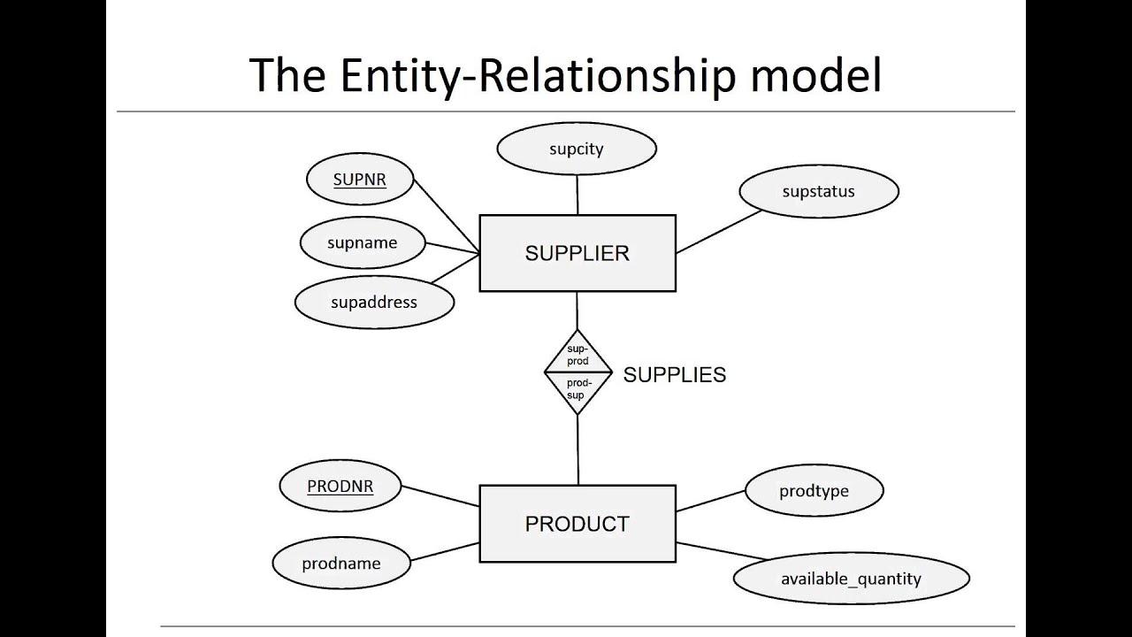 Chapter 3: Data Models - Er Model throughout Er Model And Relational Model