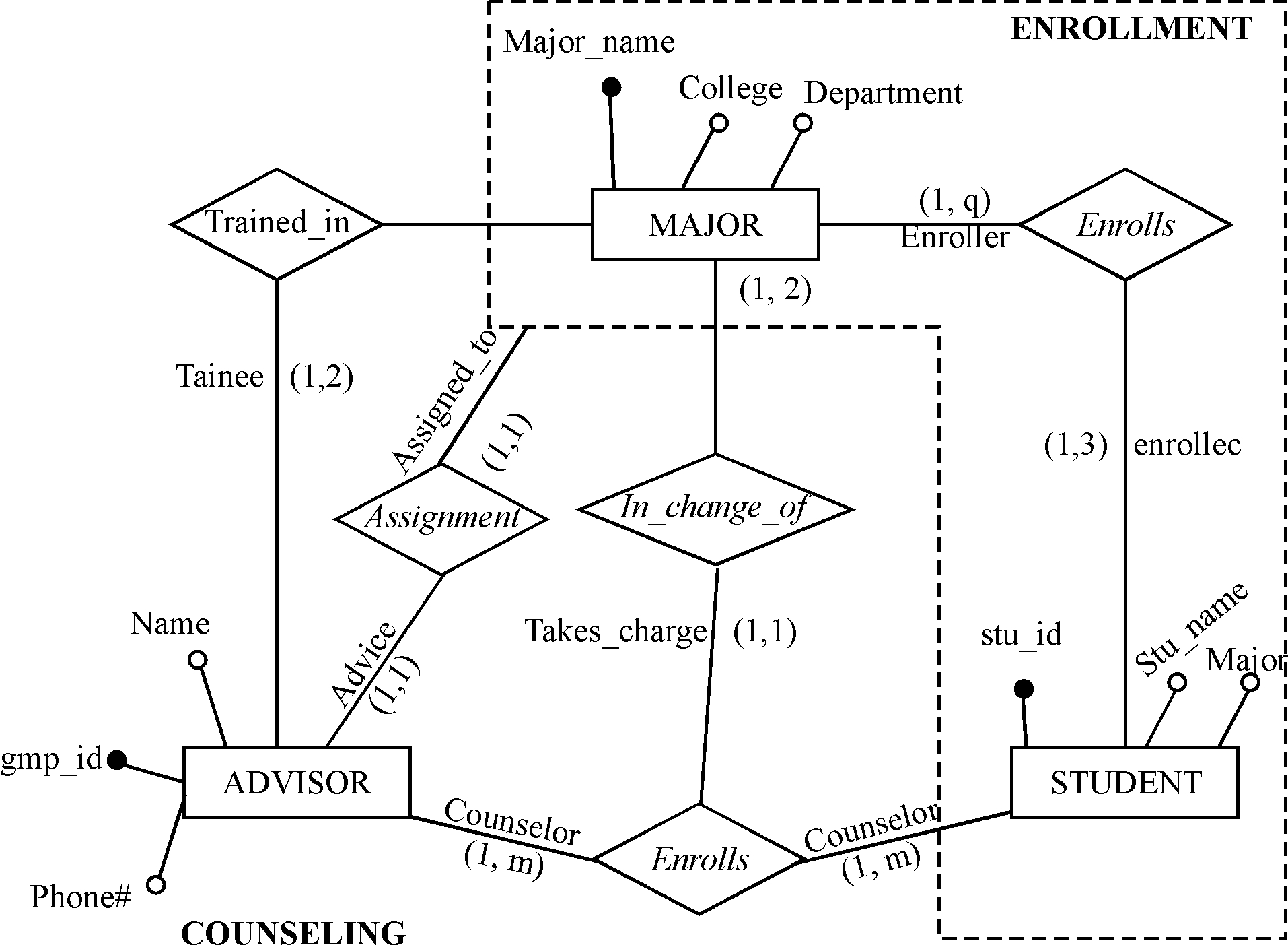 Chapter 5 Solutions | Data Modeling And Database Design 1St in Er Diagram Between 3 Entities