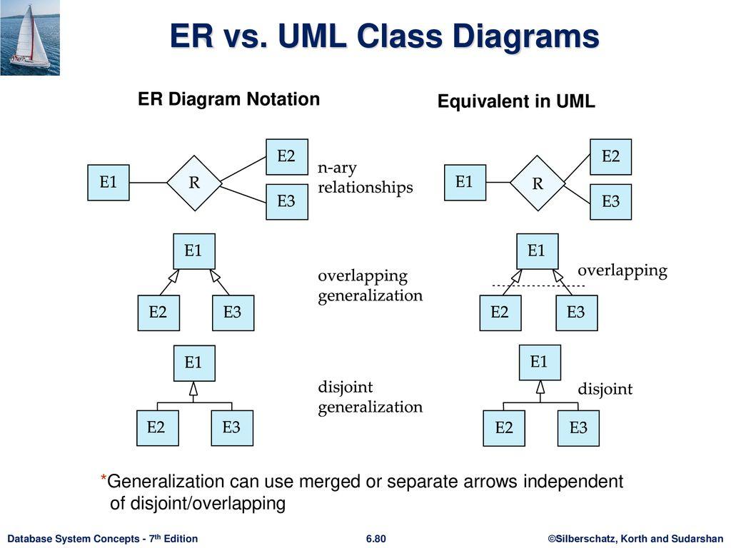 Chapter 6: Database Design Using The E-R Model - Ppt Download throughout Er Diagram Vs Uml