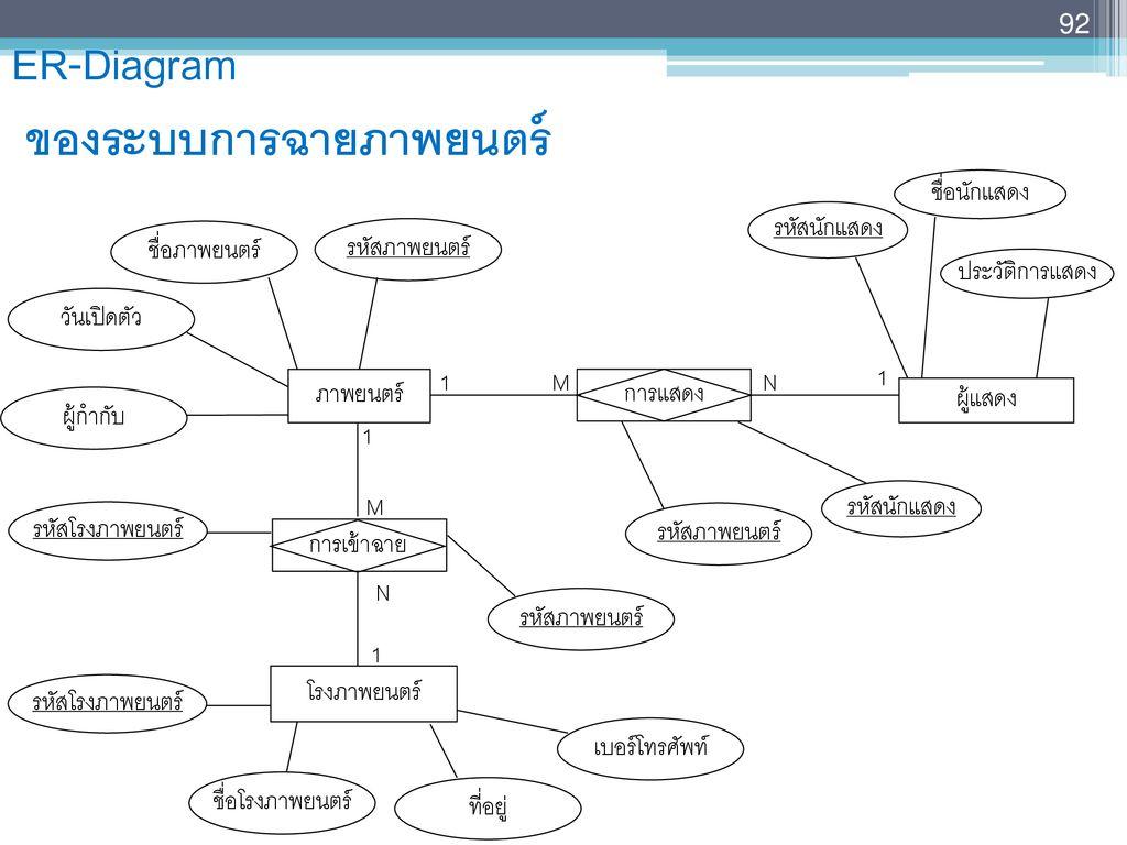 Chapter 6 : แบบจำลอง E-R (Entity-Relationship Model) - Ppt in 6. Er-Diagram ประกอบด้วยองค์ประกอบพื้นฐานอะไรบ้าง