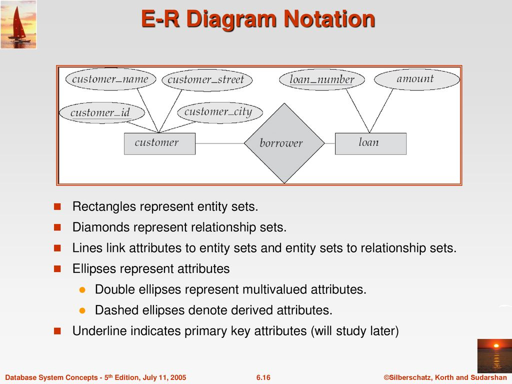 Chapter 6: Entity-Relationship Model - Ppt Download regarding In An Er Diagram Double Rectangle Represents