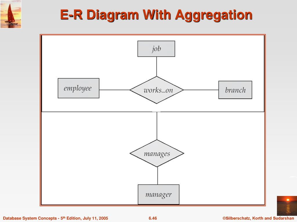Chapter 6: Entity-Relationship Model - Ppt Download with Er Diagram With Aggregation